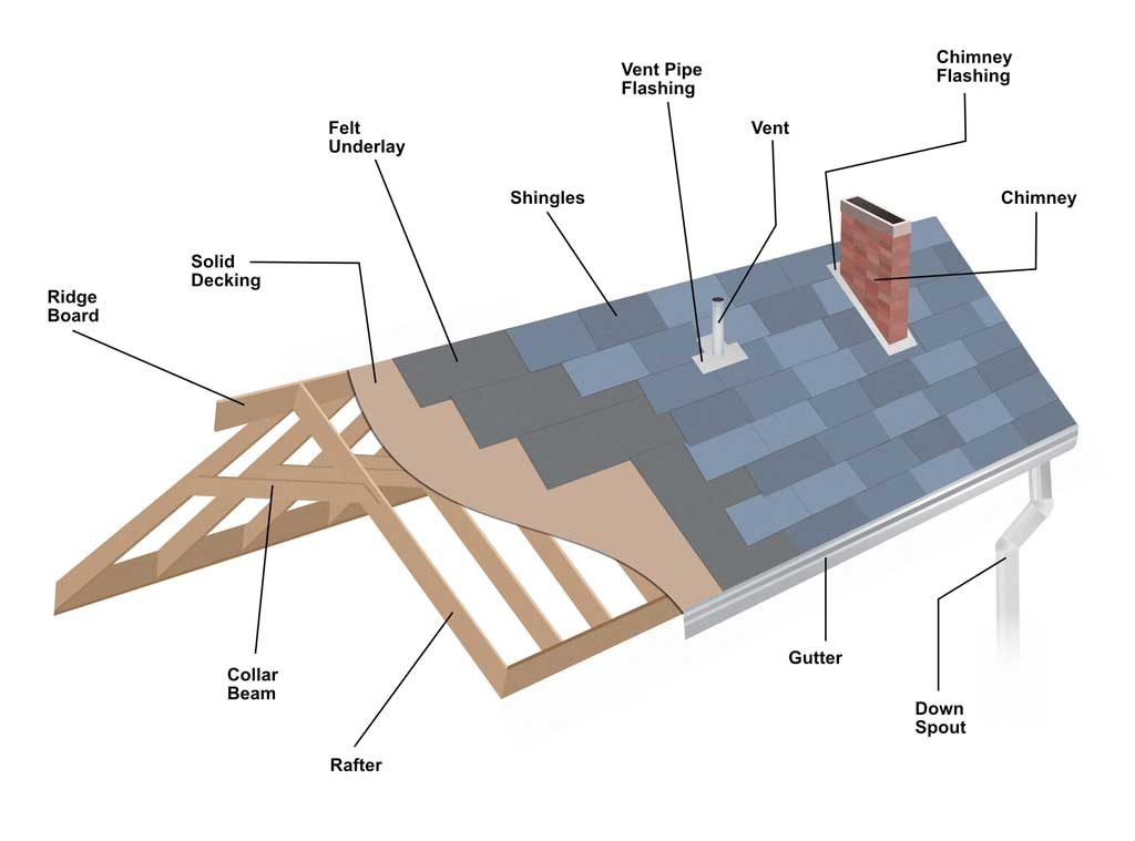 Parts of a house roof